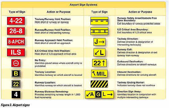 types of signs at an airport