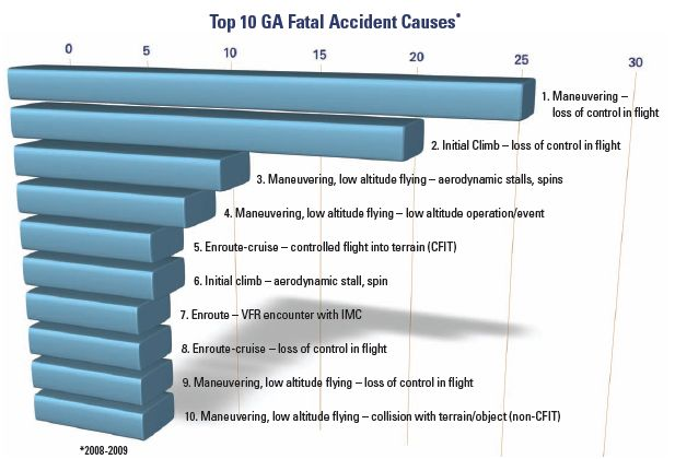 Top 10 Accident Causes