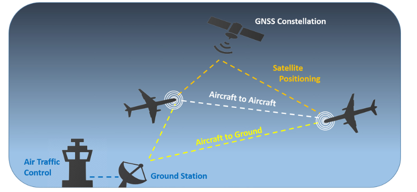 ADS - B graphic how it works