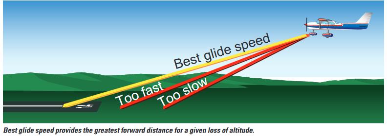 glide speed