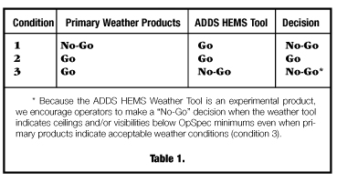 Hems Experimental Weather Tool