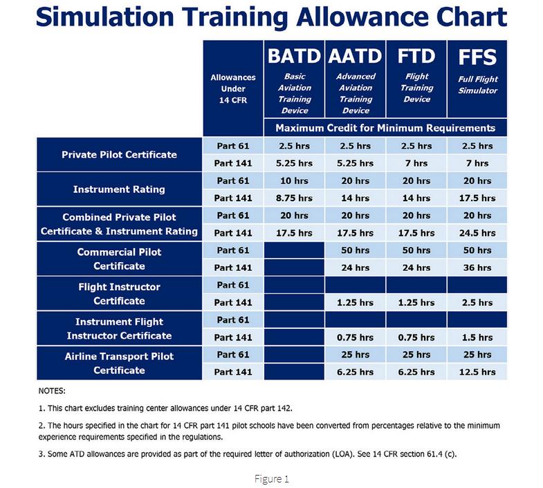 Flight Simulation Devices