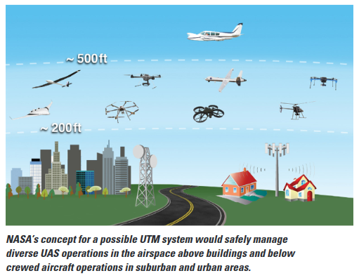 UAS integration